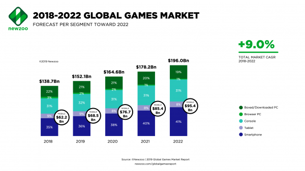 mobile gaming is growing
